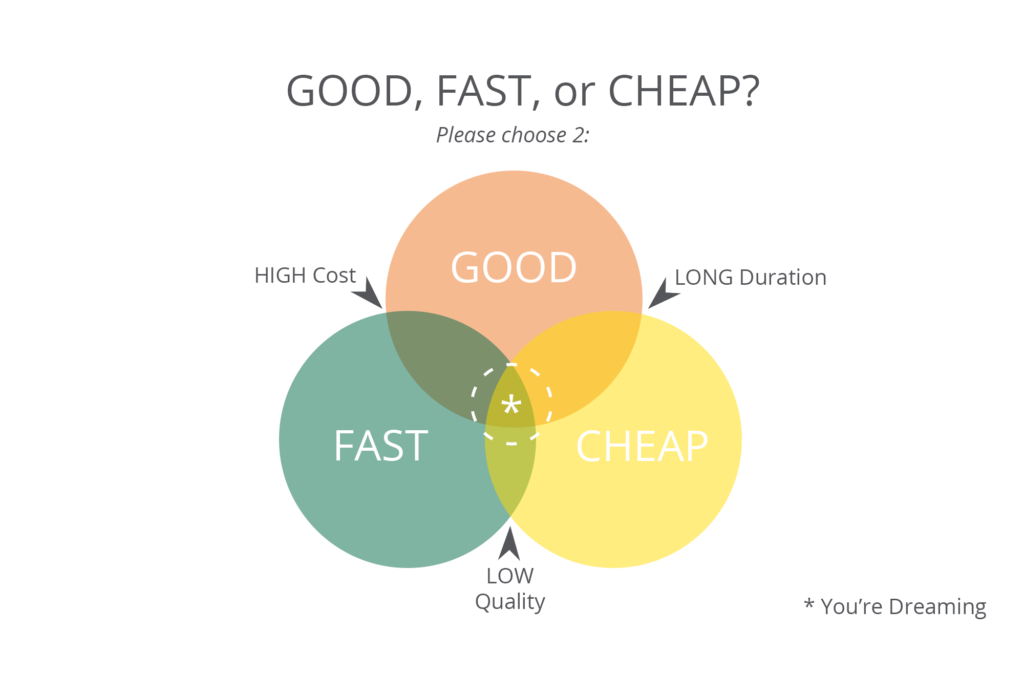 Good Fast or Cheap